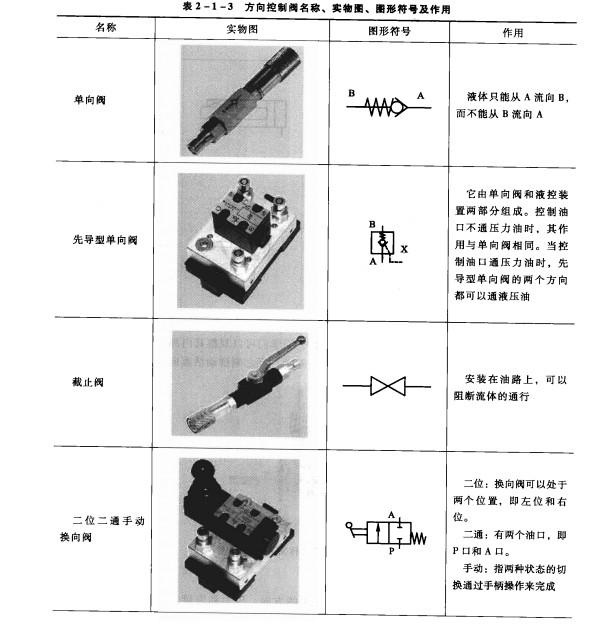 升降台液压传动系统的组成和各种常用液压元件