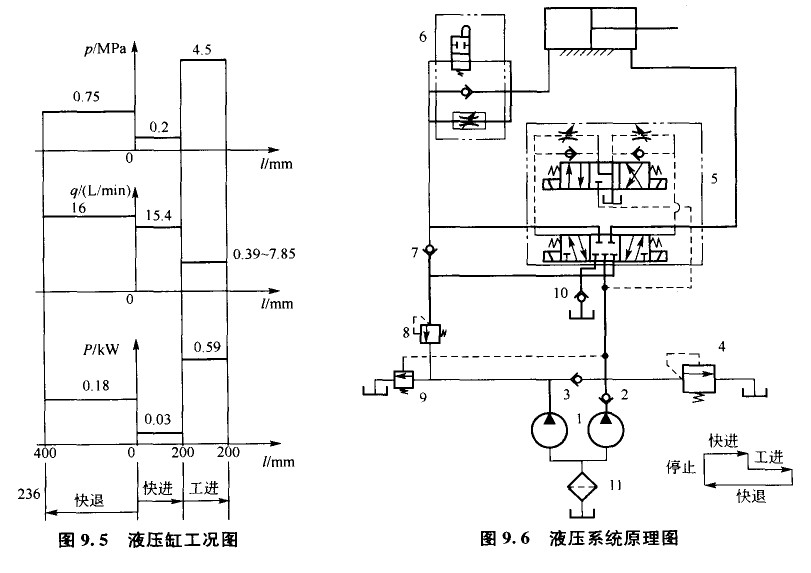 液压升降台液压系统原理图的拟定